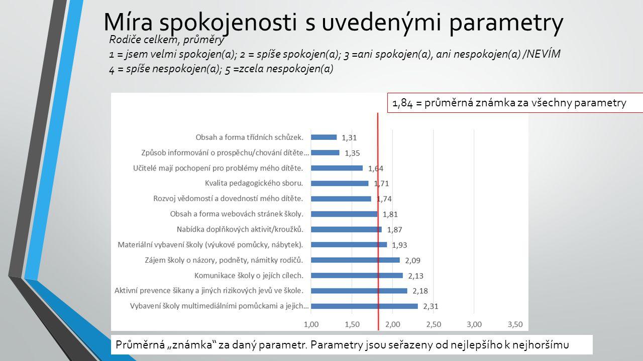 Míra spokojenosti s uvedenými parametry Rodiče celkem, průměry 1 = jsem velmi spokojen(a); 2 = spíše spokojen(a); 3 =ani spokojen(a), ani nespokojen(a