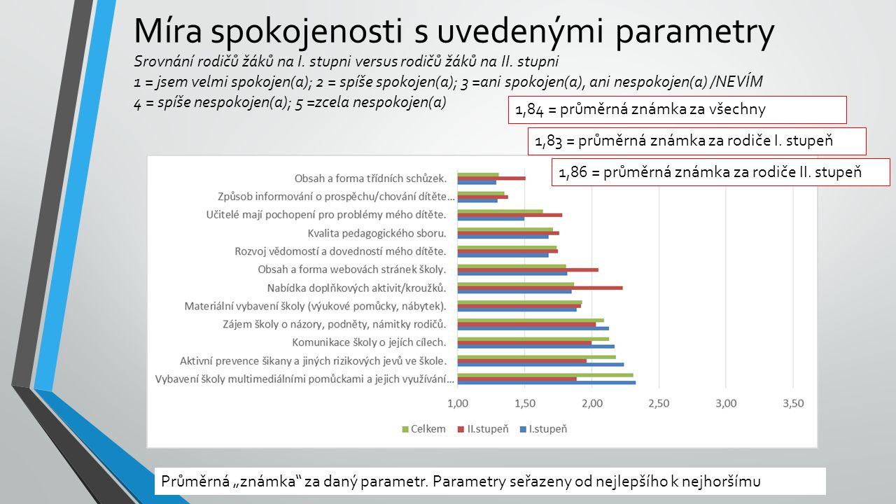 Míra spokojenosti s uvedenými parametry Srovnání rodičů žáků na I. stupni versus rodičů žáků na II. stupni 1 = jsem velmi spokojen(a); 2 = spíše spoko