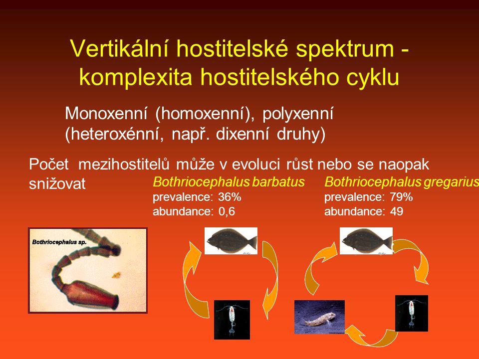 Vertikální hostitelské spektrum - komplexita hostitelského cyklu Monoxenní (homoxenní), polyxenní (heteroxénní, např.