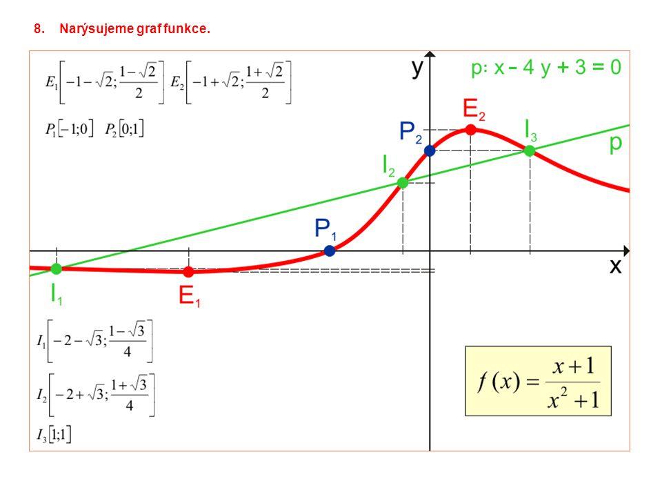 8.Narýsujeme graf funkce.