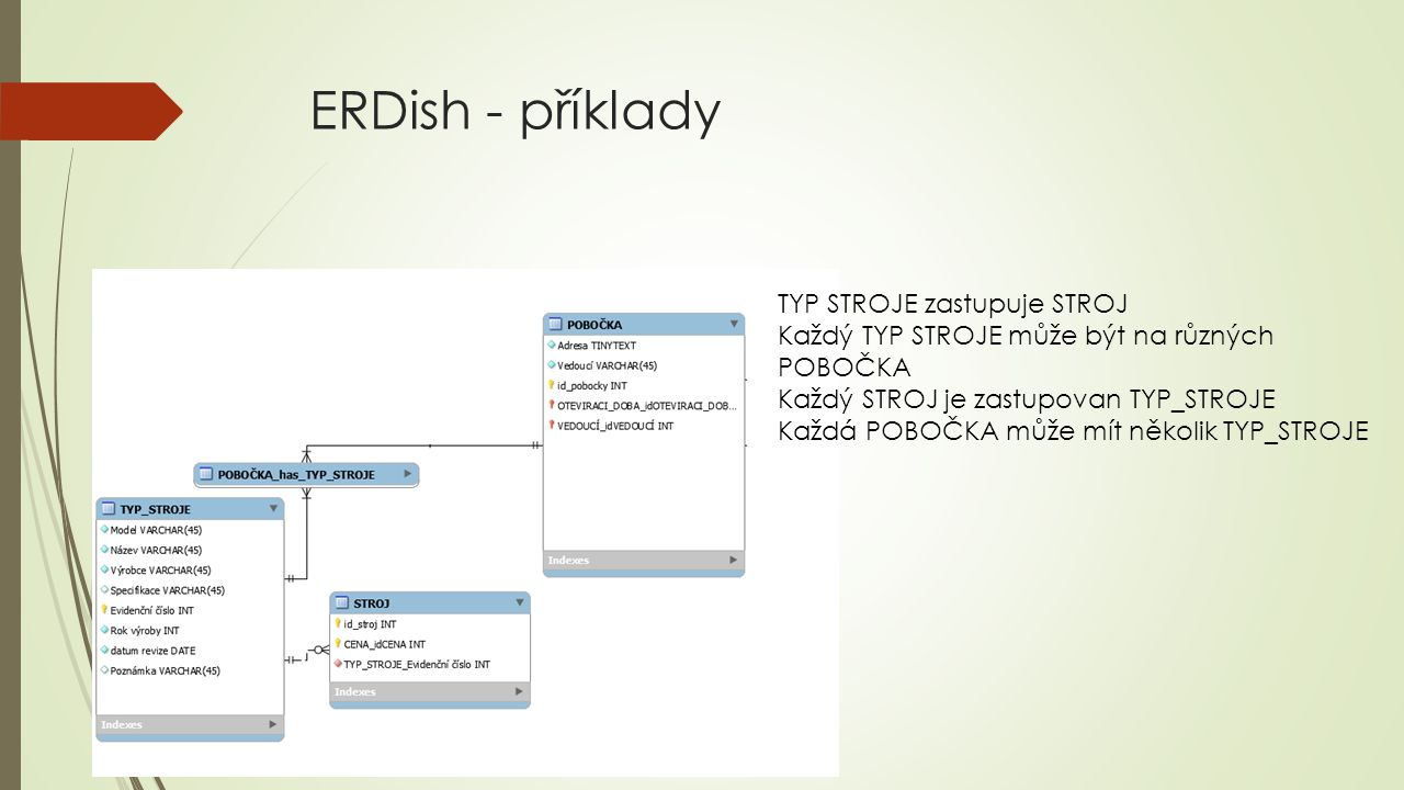 ERDish - příklady TYP STROJE zastupuje STROJ Každý TYP STROJE může být na různých POBOČKA Každý STROJ je zastupovan TYP_STROJE Každá POBOČKA může mít několik TYP_STROJE