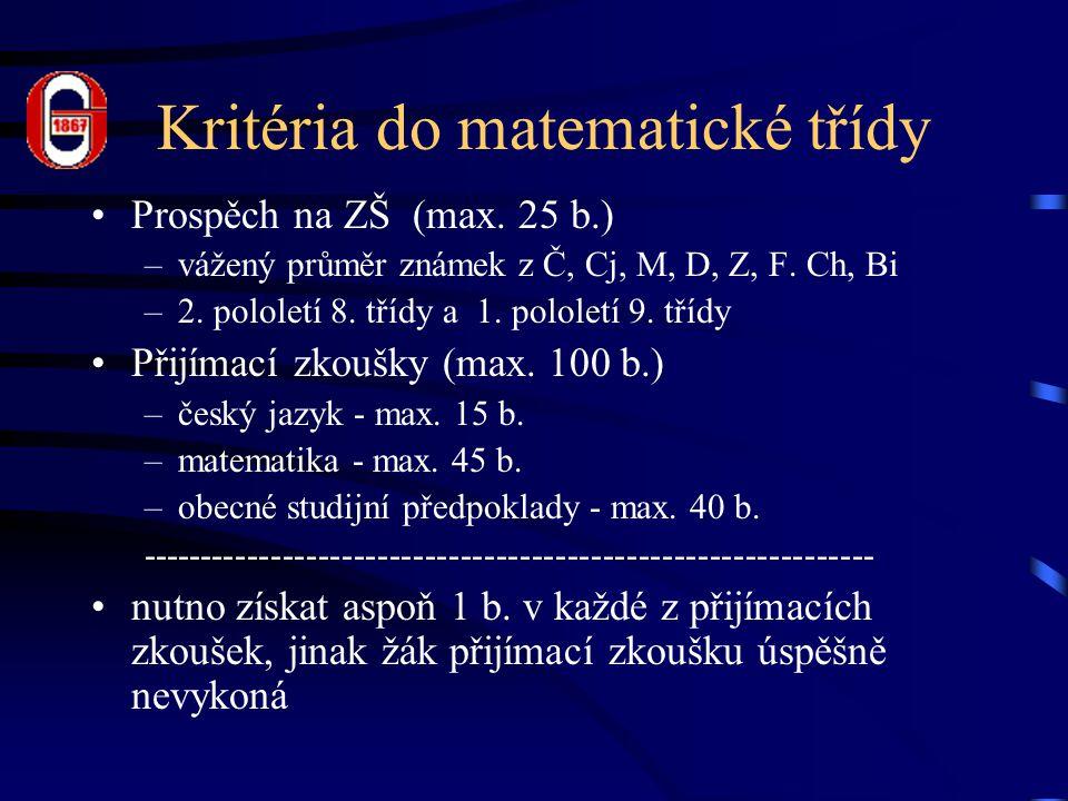 Kritéria do matematické třídy Prospěch na ZŠ (max.