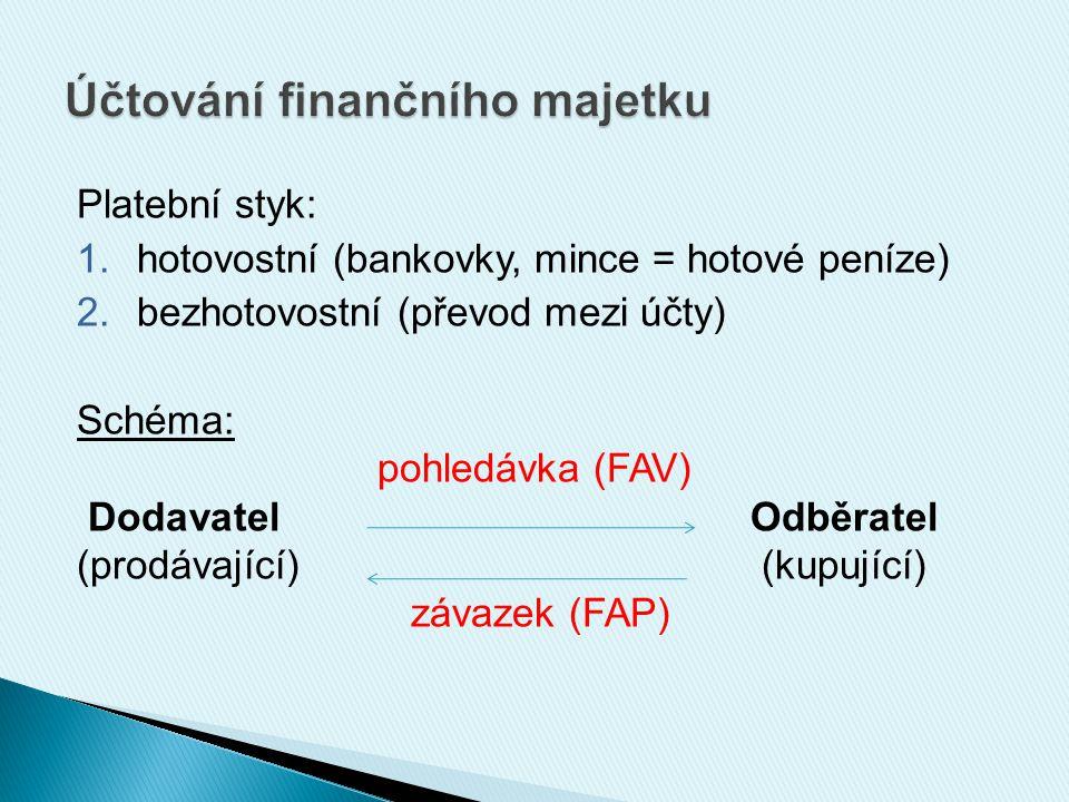 Platební styk: 1.hotovostní (bankovky, mince = hotové peníze) 2.bezhotovostní (převod mezi účty) Schéma: pohledávka (FAV) Dodavatel Odběratel (prodávající) (kupující) závazek (FAP)
