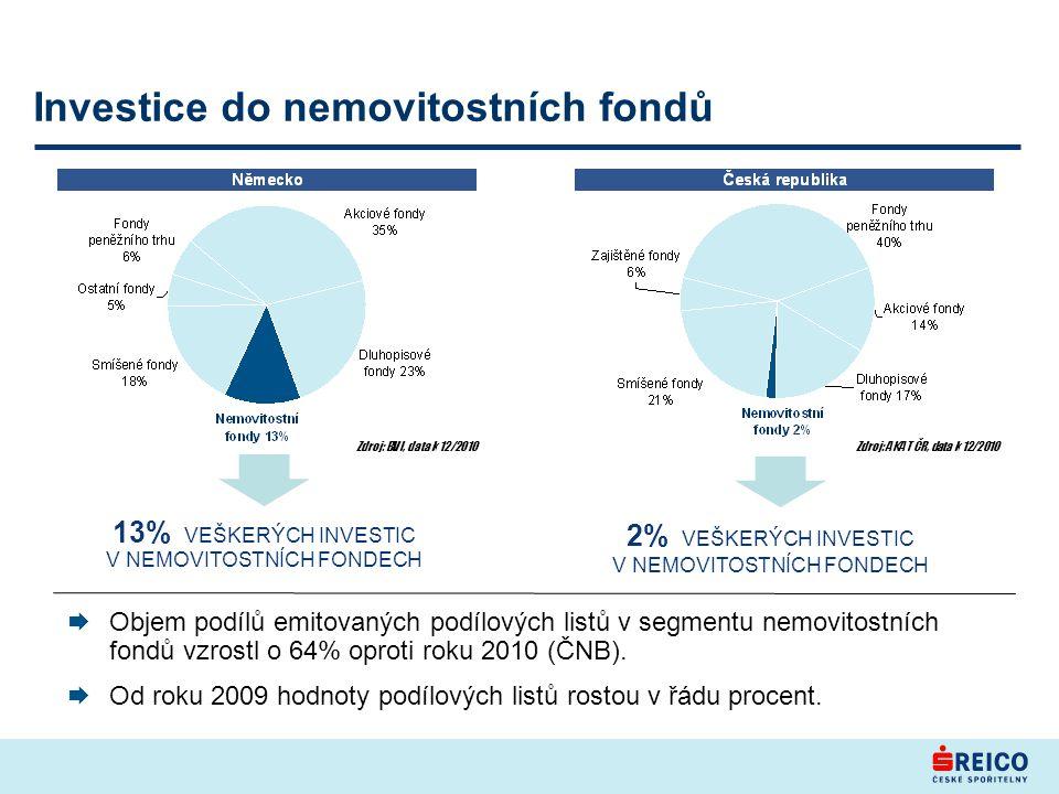 Investice do nemovitostních fondů 13% VEŠKERÝCH INVESTIC V NEMOVITOSTNÍCH FONDECH Zdroj: BVI, data k 12/2010 Zdroj: AKAT ČR, data k 12/2010 2% VEŠKERÝCH INVESTIC V NEMOVITOSTNÍCH FONDECH  Objem podílů emitovaných podílových listů v segmentu nemovitostních fondů vzrostl o 64% oproti roku 2010 (ČNB).