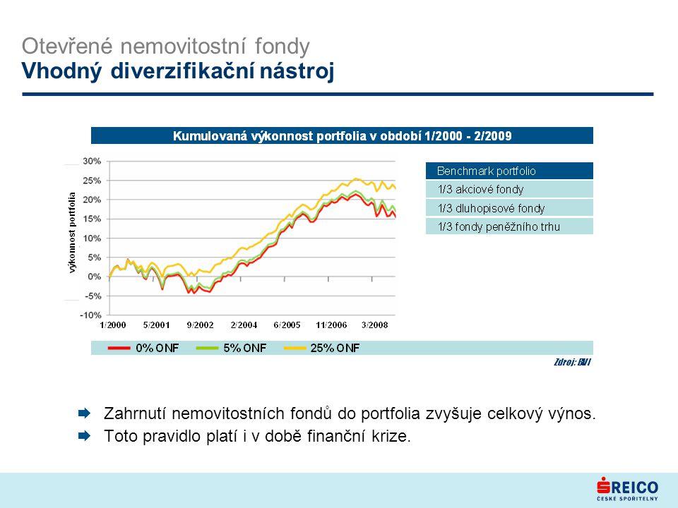  Zahrnutí nemovitostních fondů do portfolia zvyšuje celkový výnos.