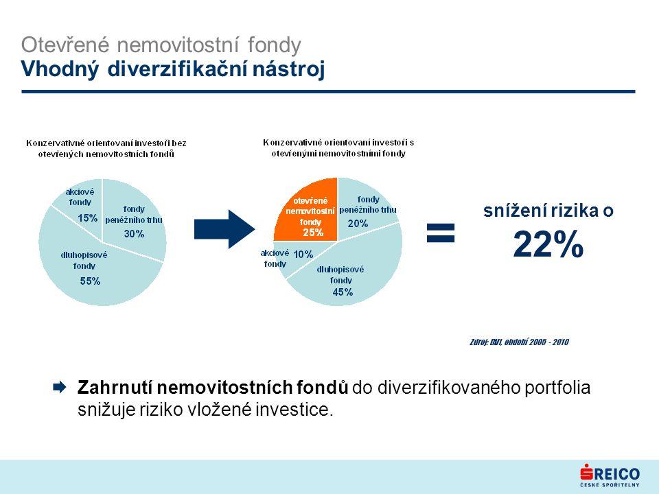 Zdroj: BVI, období 2005 - 2010  Zahrnutí nemovitostních fondů do diverzifikovaného portfolia snižuje riziko vložené investice.
