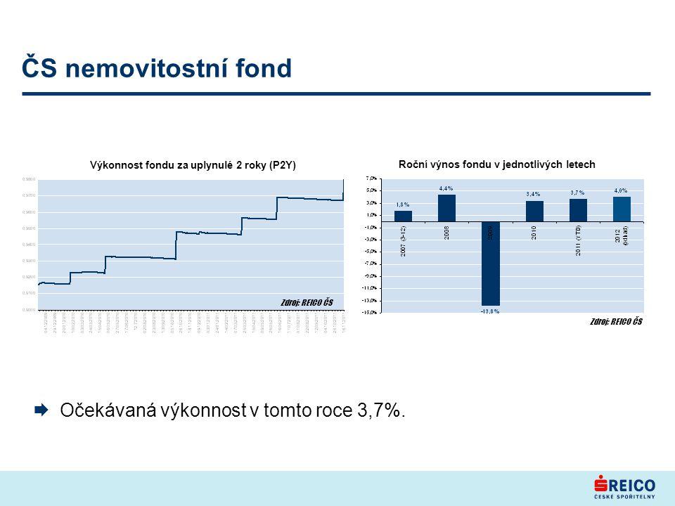 ČS nemovitostní fond  Očekávaná výkonnost v tomto roce 3,7%.