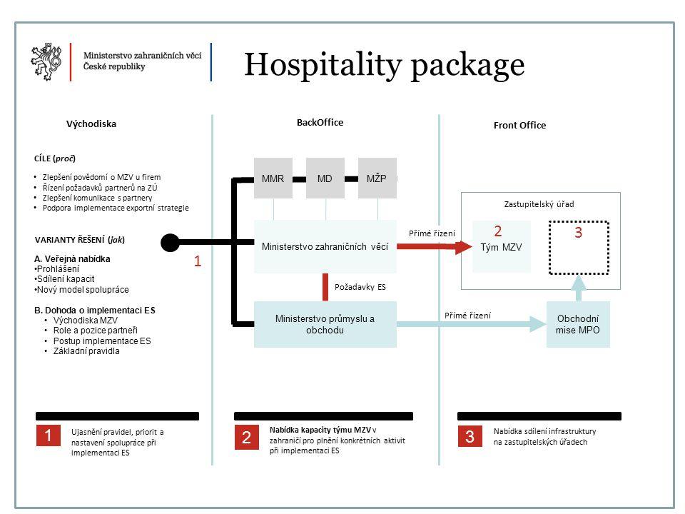 Hospitality package BackOffice Front Office Východiska CÍLE (proč) Zlepšení povědomí o MZV u firem Řízení požadavků partnerů na ZÚ Zlepšení komunikace s partnery Podpora implementace exportní strategie VARIANTY ŘEŠENÍ (jak) A.