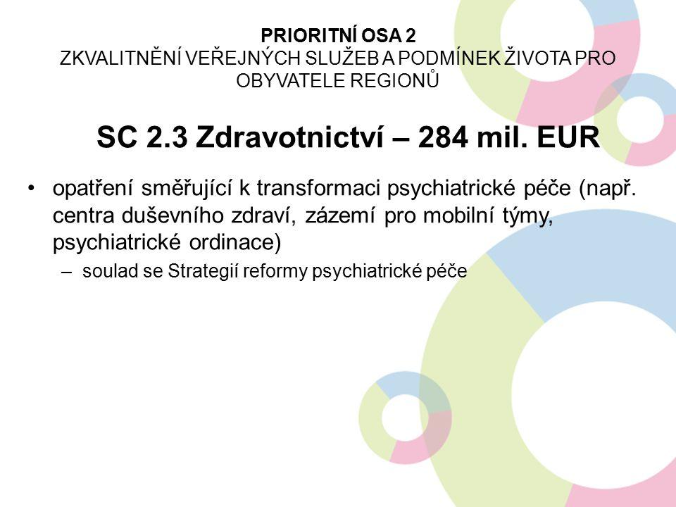 SC 2.3 Zdravotnictví – 284 mil. EUR opatření směřující k transformaci psychiatrické péče (např. centra duševního zdraví, zázemí pro mobilní týmy, psyc