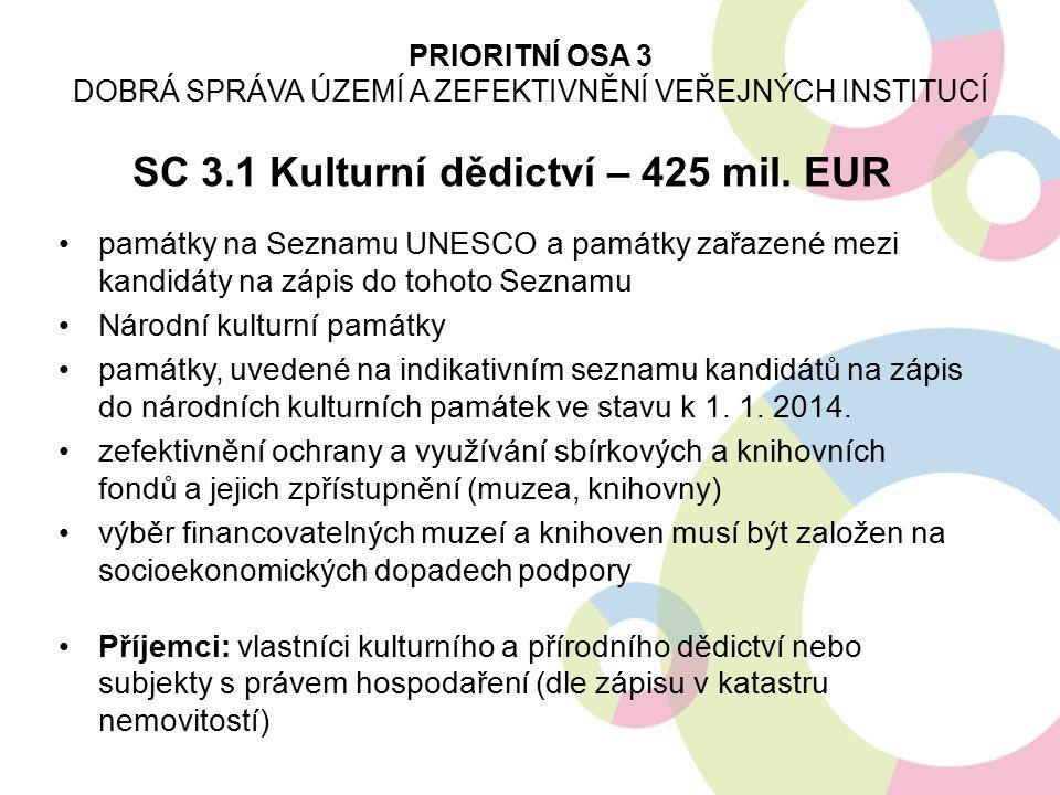 SC 3.1 Kulturní dědictví – 425 mil. EUR památky na Seznamu UNESCO a památky zařazené mezi kandidáty na zápis do tohoto Seznamu Národní kulturní památk
