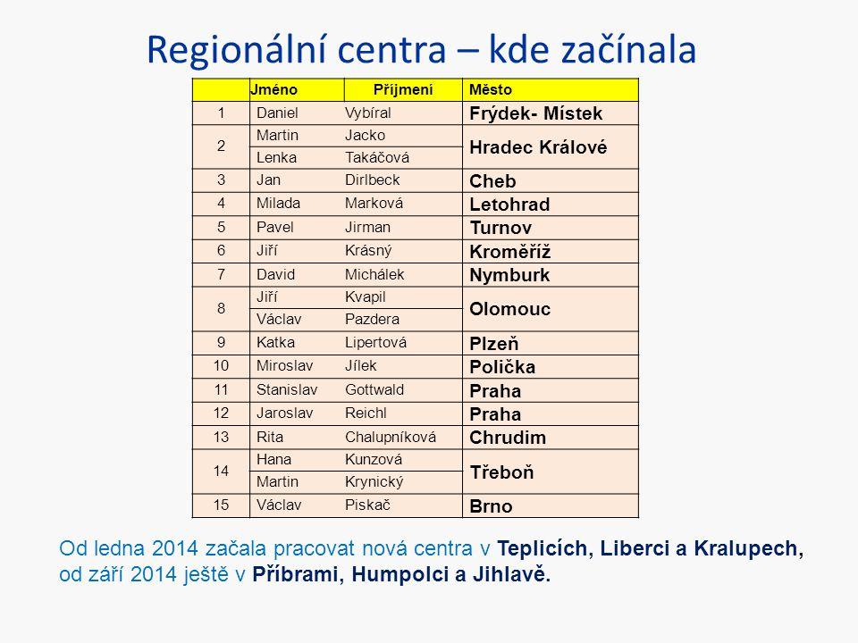 Regionální centra – kde začínala JménoPříjmeníMěsto 1DanielVybíral Frýdek- Místek 2 MartinJacko Hradec Králové LenkaTakáčová 3JanDirlbeck Cheb 4Milada