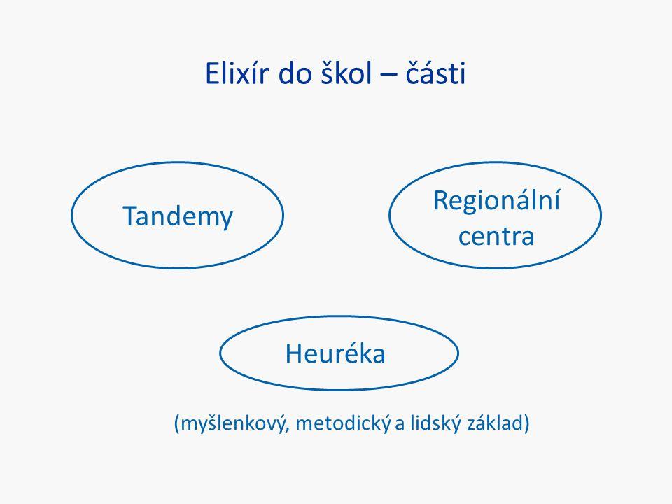 Elixír do škol – části Tandemy Regionální centra Heuréka (myšlenkový, metodický a lidský základ)