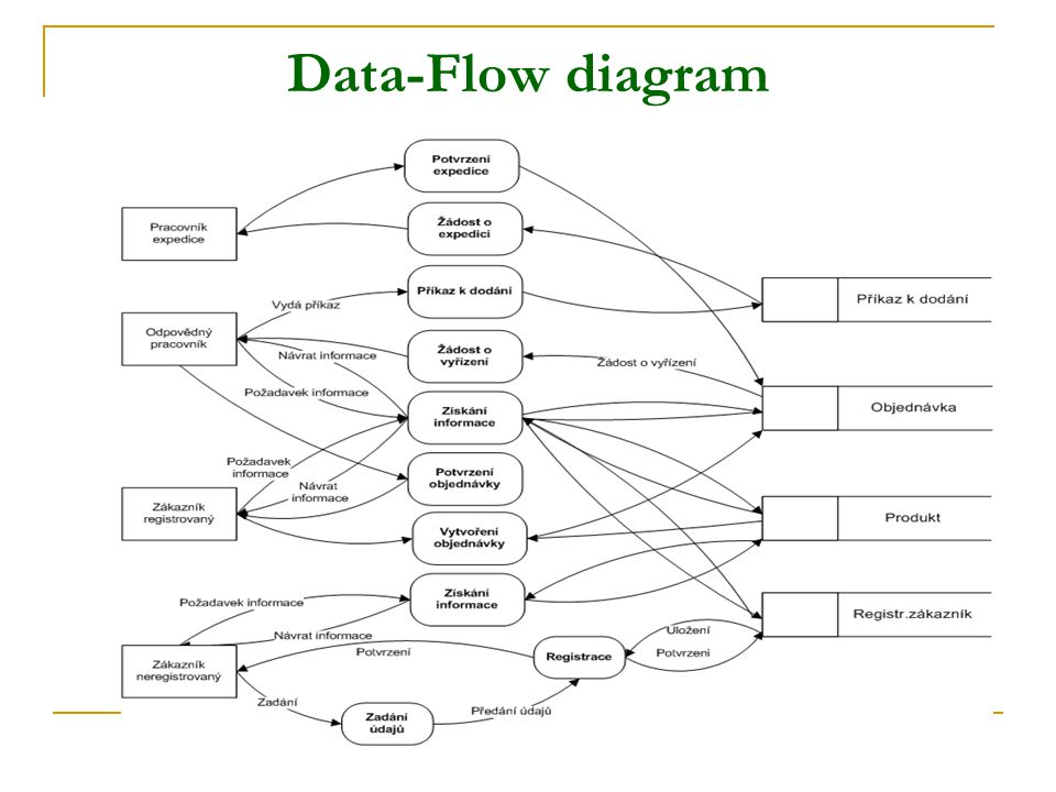 Data-Flow diagram