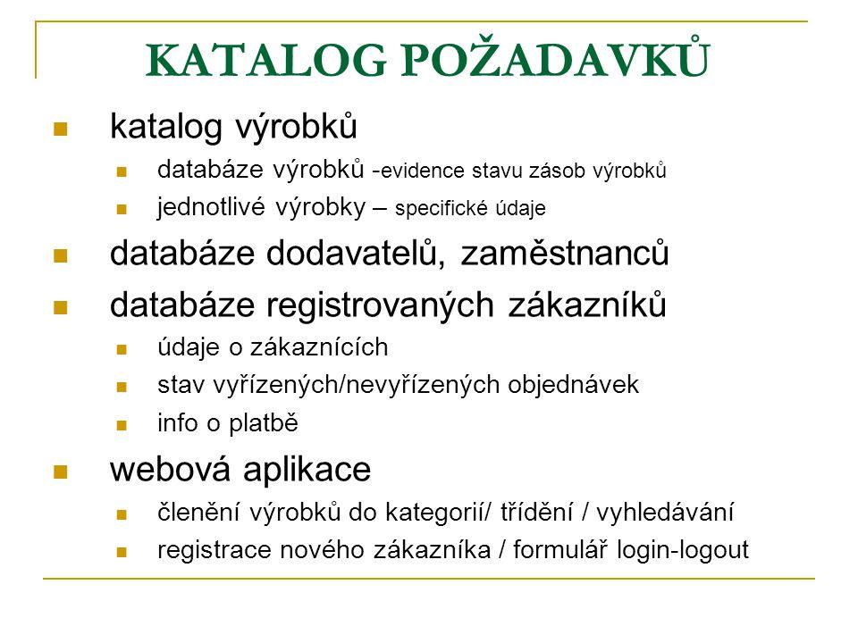 KATALOG POŽADAVKŮ katalog výrobků databáze výrobků - evidence stavu zásob výrobků jednotlivé výrobky – specifické údaje databáze dodavatelů, zaměstnanců databáze registrovaných zákazníků údaje o zákaznících stav vyřízených/nevyřízených objednávek info o platbě webová aplikace členění výrobků do kategorií/ třídění / vyhledávání registrace nového zákazníka / formulář login-logout