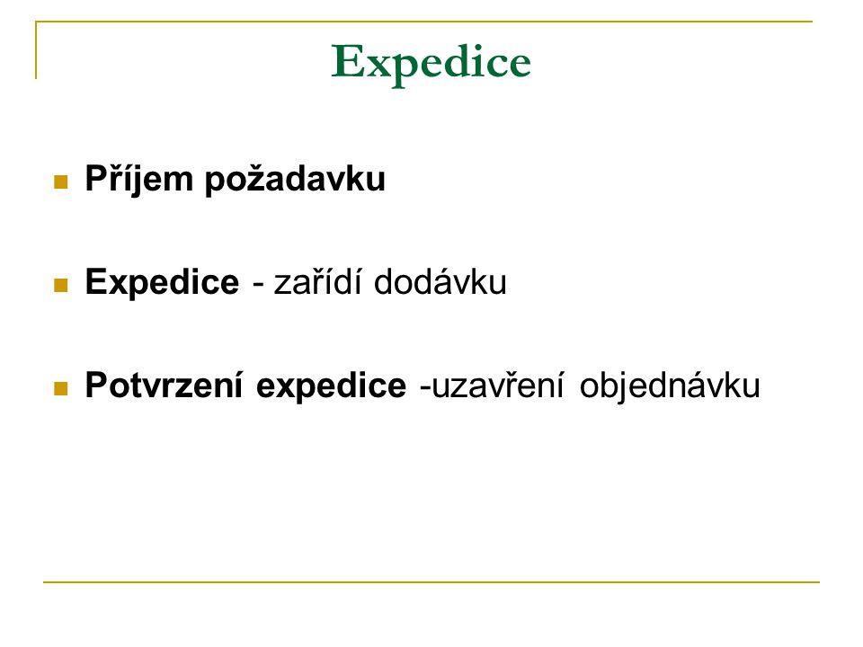 Expedice Příjem požadavku Expedice - zařídí dodávku Potvrzení expedice -uzavření objednávku