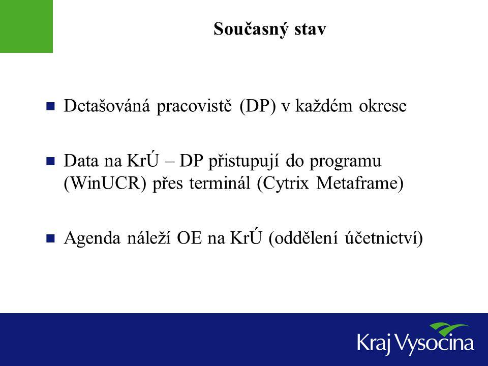 Současný stav Detašováná pracovistě (DP) v každém okrese Data na KrÚ – DP přistupují do programu (WinUCR) přes terminál (Cytrix Metaframe) Agenda náleží OE na KrÚ (oddělení účetnictví)