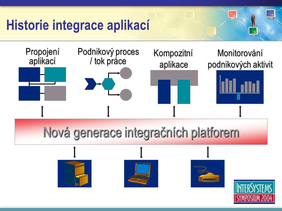 Kompozitní aplikace Propojení aplikací Podnikový proces / tok práce Monitorování podnikových aktivit Nová generace integračních platforem