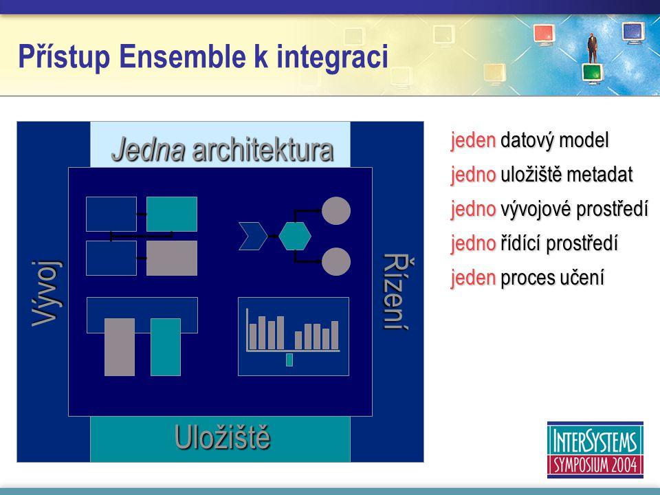 Jedna architektura Uložiště Řízení Vývoj jeden datový model jedno uložiště metadat jedno vývojové prostředí jedno řídící prostředí jeden proces učení Přístup Ensemble k integraci
