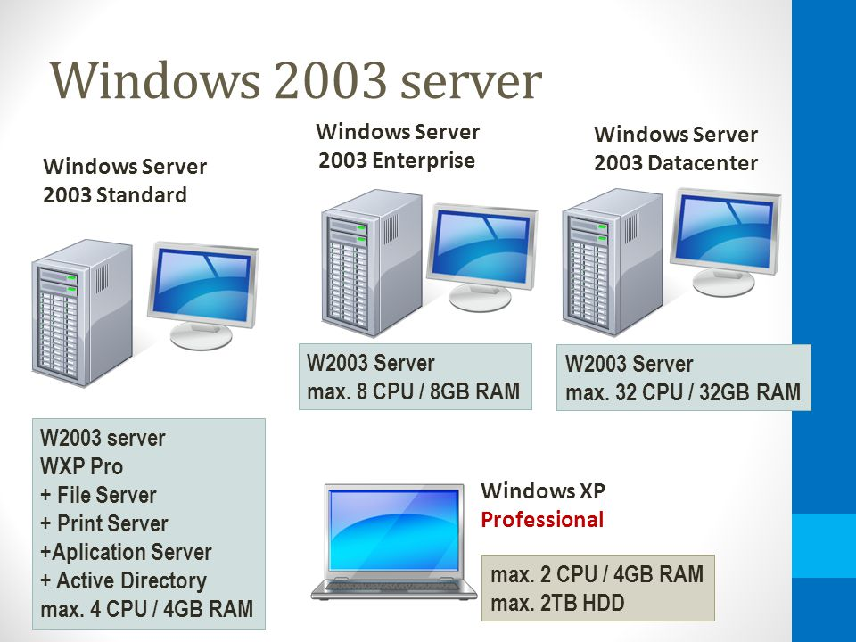 Windows 2003 server Windows XP Professional Windows Server 2003 Enterprise Windows Server 2003 Standard Windows Server 2003 Datacenter W2003 server WXP Pro + File Server + Print Server +Aplication Server + Active Directory max.