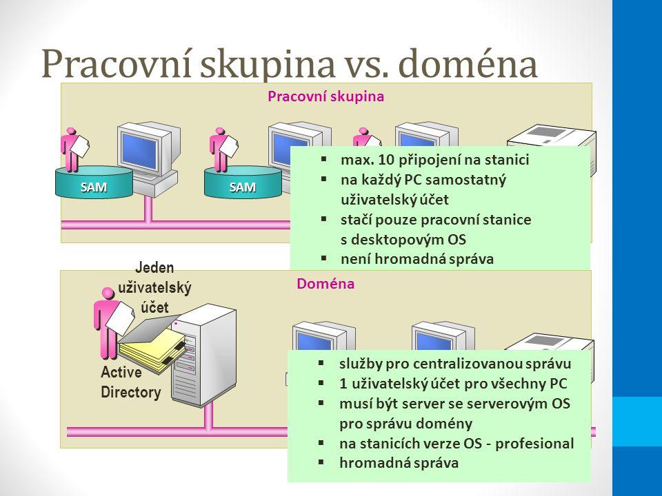 Shrnutí instalace Výběr vhodného operačního systému k instalaci Ověřit HW podporu pro daný OSOvěřit minimální HW požadavky na systémOvěřit minimální 2 GB diskový prostorVybrat souborový systém – NTFSVybrat způsob licencováníUrčit doménu nebo pracovní skupinuVytvořit v doméně účet doménového počítačeVytvořit heslo pro lokálního Administrátora