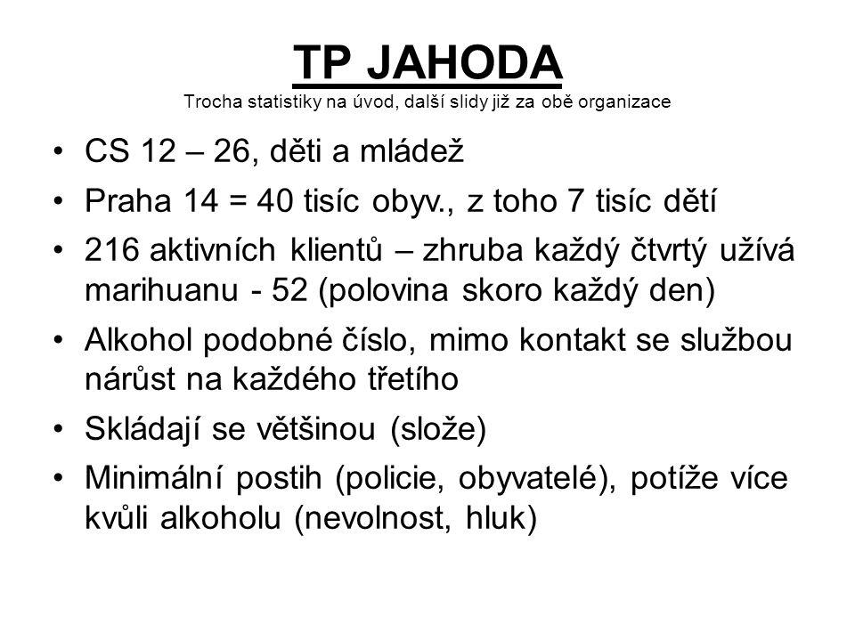 TP JAHODA Trocha statistiky na úvod, další slidy již za obě organizace CS 12 – 26, děti a mládež Praha 14 = 40 tisíc obyv., z toho 7 tisíc dětí 216 aktivních klientů – zhruba každý čtvrtý užívá marihuanu - 52 (polovina skoro každý den) Alkohol podobné číslo, mimo kontakt se službou nárůst na každého třetího Skládají se většinou (slože) Minimální postih (policie, obyvatelé), potíže více kvůli alkoholu (nevolnost, hluk)
