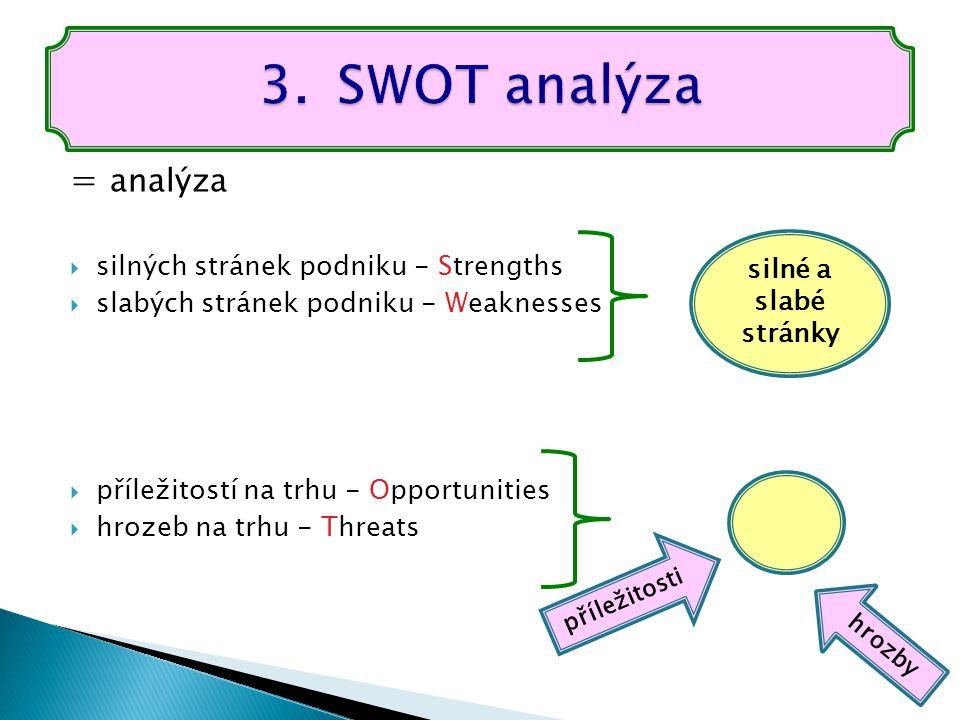 = analýza  silných stránek podniku - Strengths  slabých stránek podniku - Weaknesses  příležitostí na trhu - Opportunities  hrozeb na trhu - Threats silné a slabé stránky příležitosti hrozby