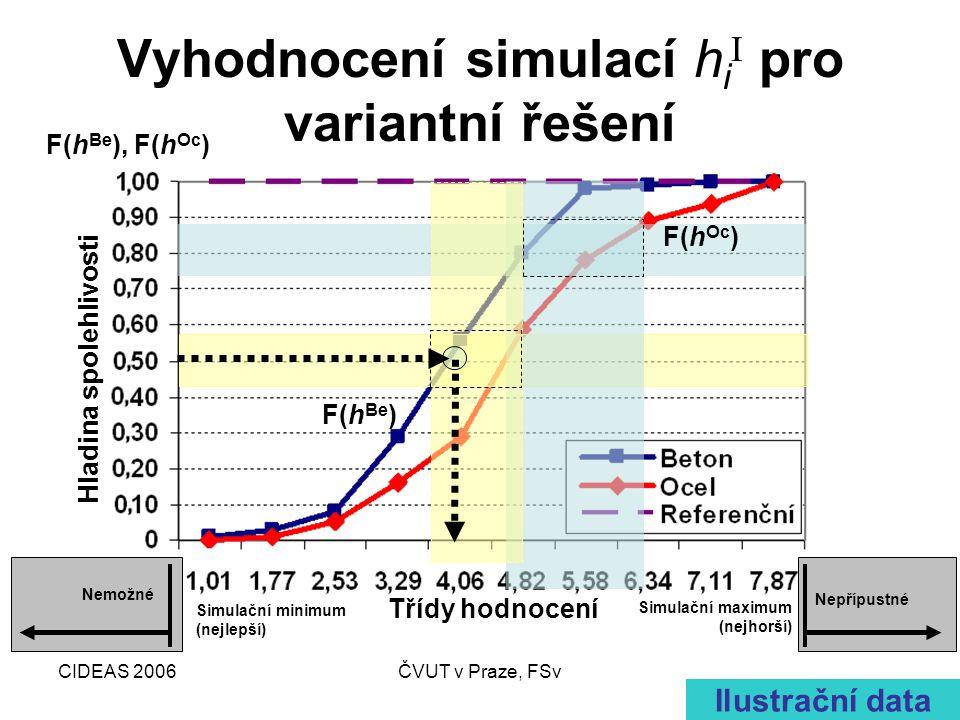 CIDEAS 2006ČVUT v Praze, FSv Vyhodnocení simulací h i I pro variantní řešení Hladina spolehlivosti F(h Be ), F(h Oc ) F(h Be ) F(h Oc ) Ilustrační data Simulační minimum (nejlepší) Simulační maximum (nejhorší) Nemožné Nepřípustné Třídy hodnocení