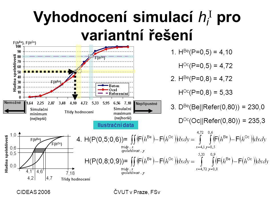 CIDEAS 2006ČVUT v Praze, FSv Vyhodnocení simulací h i I pro variantní řešení 1. H Be (P=0,5) = 4,10 H Oc (P=0,5) = 4,72 2. H Be (P=0,8) = 4,72 H Oc (P