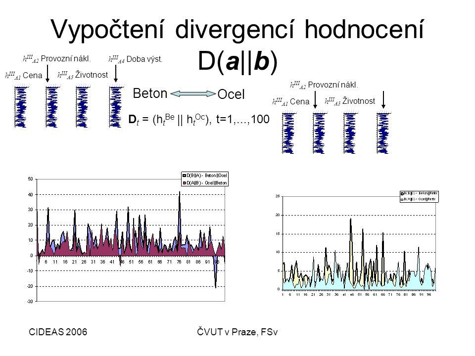 CIDEAS 2006ČVUT v Praze, FSv Vypočtení divergencí hodnocení D(a||b) h III A4 Doba výst.