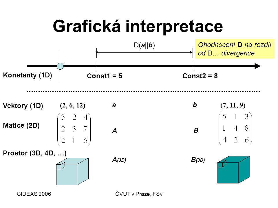CIDEAS 2006ČVUT v Praze, FSv Grafická interpretace Const1 = 5Const2 = 8 ab A B (2, 6, 12)(7, 11, 9) Konstanty (1D) Vektory (1D) Matice (2D) Prostor (3D, 4D, …) D(a||b) A (3D) B (3D) Ohodnocení D na rozdíl od D… divergence
