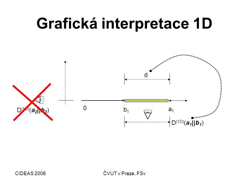 CIDEAS 2006ČVUT v Praze, FSv Grafická interpretace 2D a1a1 a2a2 b1b1 b2b2 0 d D(a  b) D (1D) (a 2   b 2 ) D (1D) (a 1   b 1 )