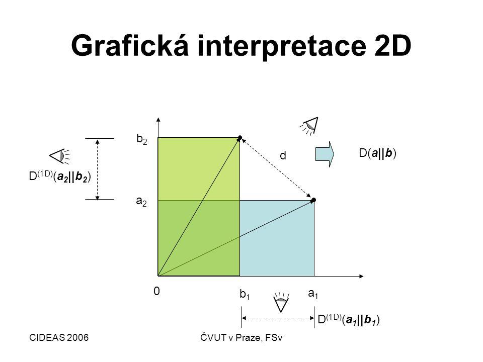 CIDEAS 2006ČVUT v Praze, FSv Grafická interpretace 2D a1a1 a2a2 b1b1 b2b2 0 d D(a  b) D (1D) (a 2   b 2 ) D (1D) (a 1   b 1 ) a1a1 a2a2 b1b1 b2b2 0 d D(a  b) D I (1D) (a 2   b 2 ) D II (1D) (a 1   b 1 ) d  const.