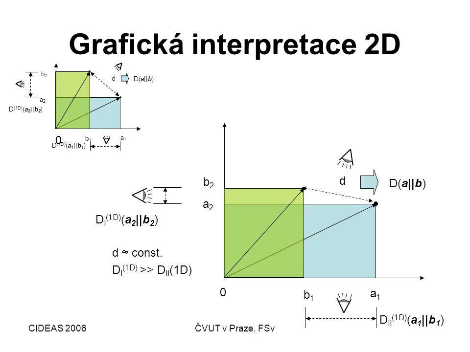 CIDEAS 2006ČVUT v Praze, FSv Metody analýzy řešení Deterministické Stochastické Fuzzy Teorie informace Rizika Nejistoty Neurčitosti Divergence