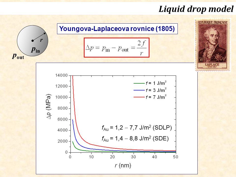 Youngova-Laplaceova rovnice (1805) p in r p out f Au = 1,2  7,7 J/m 2 (SDLP) f Au = 1,4  8,8 J/m 2 (SDE) Liquid drop model