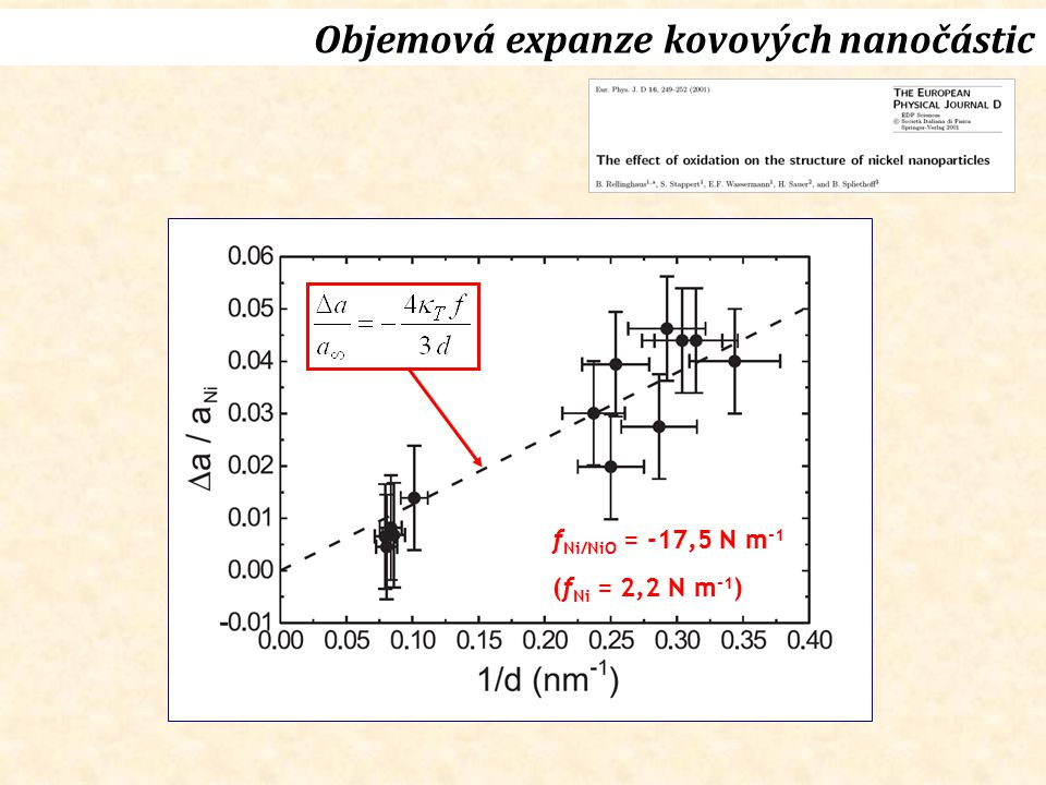 Objemová expanze kovových nanočástic f Ni/NiO = -17,5 N m -1 (f Ni = 2,2 N m -1 )