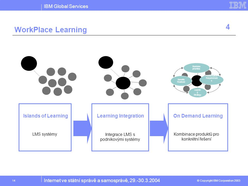 IBM Global Services © Copyright IBM Corporation 2003 Internet ve státní správě a samosprávě, 29.-30.3.2004 14 WorkPlace Learning Islands of Learning LMS systémy Learning Integration Integrace LMS s podnikovými systémy On Demand Learning Kombinace produktů pro konkrétní řešení Benefits Realized Business priorities Learnin g Strategy Performance Requirement s 4
