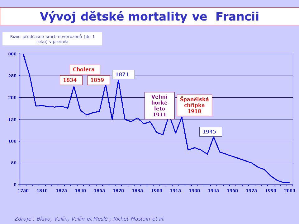 Vývoj dětské mortality ve Francii Riziio předčasné smrti novorozenů (do 1 roku) v promile Zdroje : Blayo, Vallin, Vallin et Meslé ; Richet-Mastain et