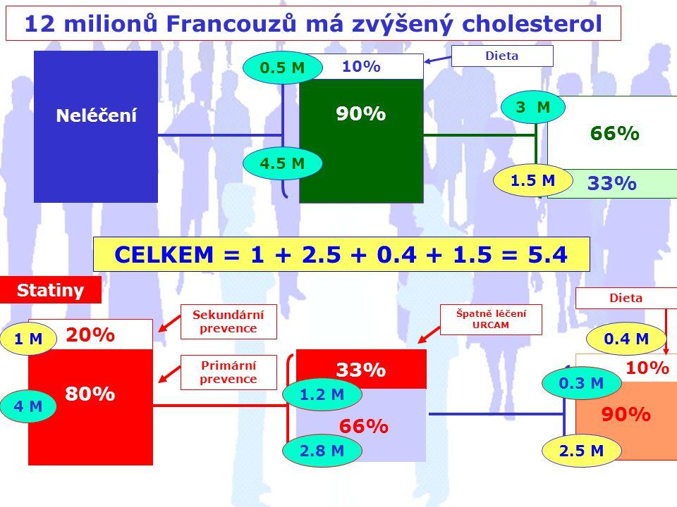 12 milionů Francouzů má zvýšený cholesterol Neléčení 90% 10% Dieta 0.5 M 4.5 M 33% 66% 3 M 1.5 M Statiny 20% 80% Sekundární prevence Primární prevence