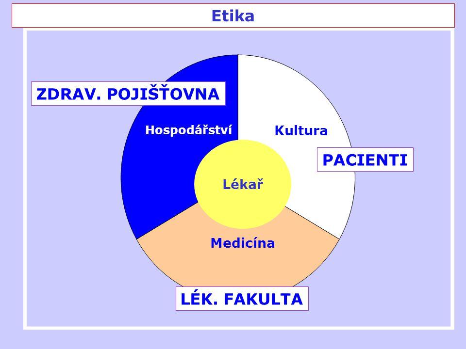 Etika Hospodářství ZDRAV. POJIŠŤOVNA Kultura PACIENTI Medicína LÉK. FAKULTA Lékař