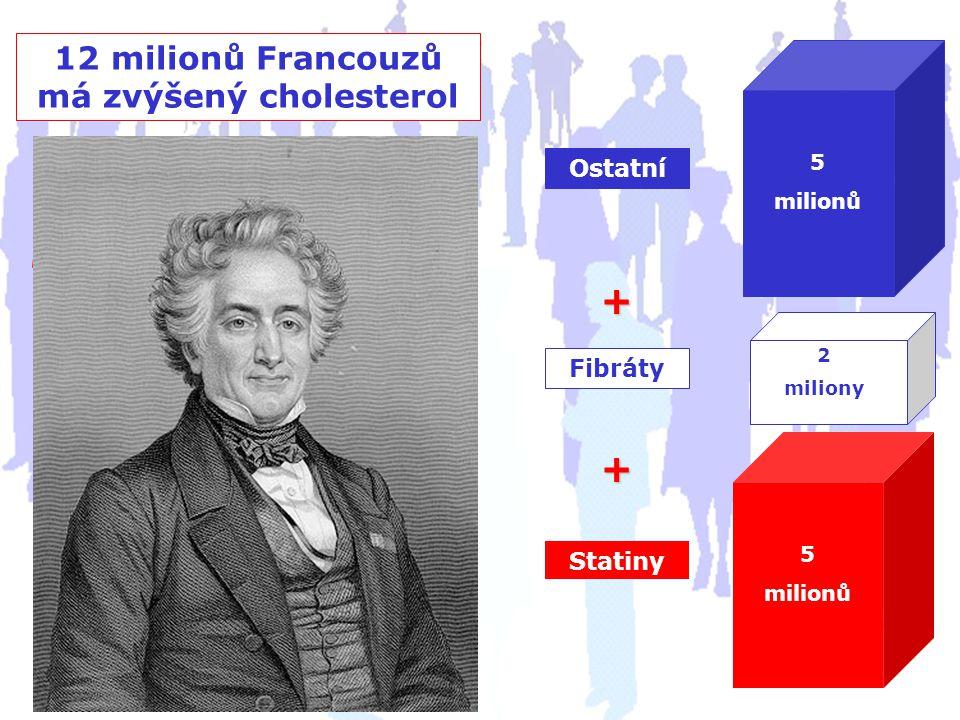 12 milionů Francouzů má zvýšený cholesterol + + 5 milionů Ostatní Fibráty 2 miliony Statiny 5 milionů