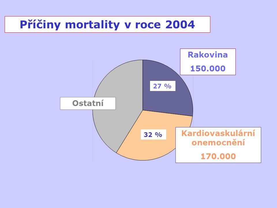 Paradoxy různých cílů Snížení mortality na kardiovaskulární nemoci v r.