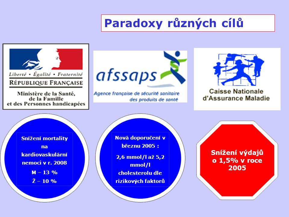 Paradoxy různých cílů Snížení mortality na kardiovaskulární nemoci v r. 2008 M – 13 % Ž – 10 % Nová doporučení v březnu 2005 : 2,6 mmol/l až 5,2 mmol/