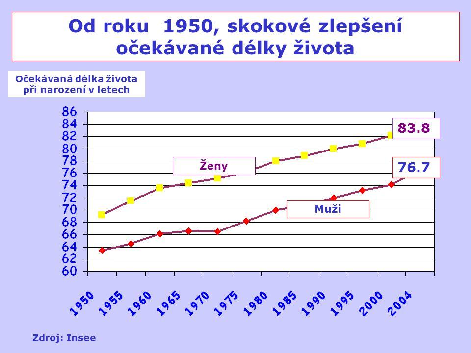 Od roku 1950, skokové zlepšení očekávané délky života Očekávaná délka života při narození v letech 83.8 76.7 Zdroj: Insee Ženy Muži