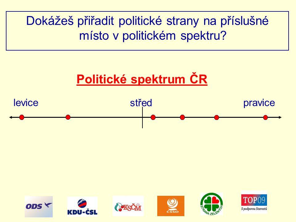 Politické spektrum ČR Dokážeš přiřadit politické strany na příslušné místo v politickém spektru.
