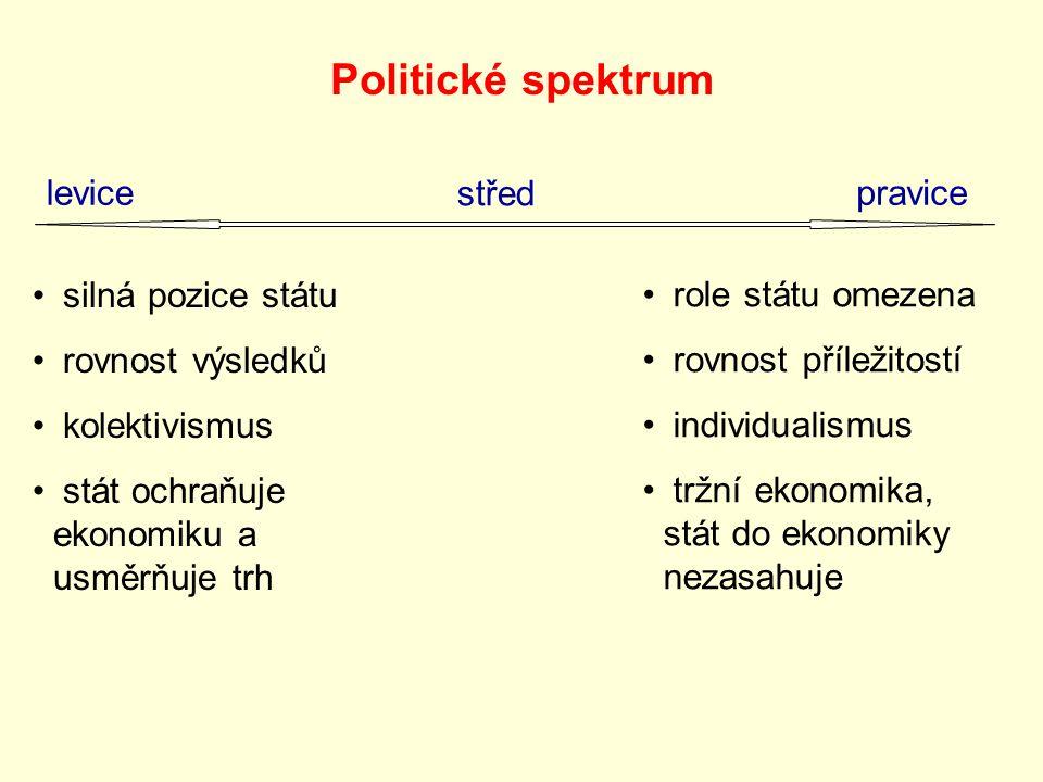 Politické spektrum levice střed pravice silná pozice státu rovnost výsledků kolektivismus stát ochraňuje ekonomiku a usměrňuje trh role státu omezena rovnost příležitostí individualismus tržní ekonomika, stát do ekonomiky nezasahuje