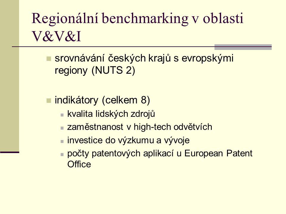 Regionální benchmarking v oblasti V&V&I srovnávání českých krajů s evropskými regiony (NUTS 2) indikátory (celkem 8) kvalita lidských zdrojů zaměstnanost v high-tech odvětvích investice do výzkumu a vývoje počty patentových aplikací u European Patent Office