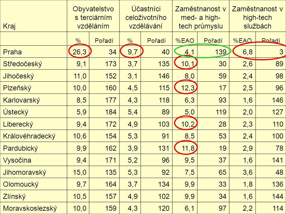 Kraj Obyvatelstvo s terciárním vzděláním Účastníci celoživotního vzdělávání Zaměstnanost v med- a high- tech průmyslu Zaměstnanost v high-tech službách %Pořadí% %EAOPořadí%EAOPořadí Praha26,3349,7404,11396,83 Středočeský9,11733,713510,1302,689 Jihočeský11,01523,11468,0592,498 Plzeňský10,01604,511512,3172,596 Karlovarský8,51774,31186,3931,6146 Ústecký5,91845,4895,01192,0127 Liberecký9,41724,910310,2282,3110 Královéhradecký10,61545,3918,5532,4100 Pardubický9,91623,913111,8192,978 Vysočina9,41715,2969,5371,6141 Jihomoravský15,01355,3927,5653,648 Olomoucký9,71643,71349,9331,8136 Zlínský10,51574,91029,9341,6144 Moravskoslezský10,01594,31206,1972,2114