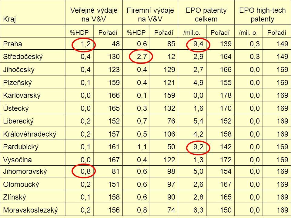 Kraj Veřejné výdaje na V&V Firemní výdaje na V&V EPO patenty celkem EPO high-tech patenty %HDPPořadí%HDPPořadí/mil.o.Pořadí/mil.