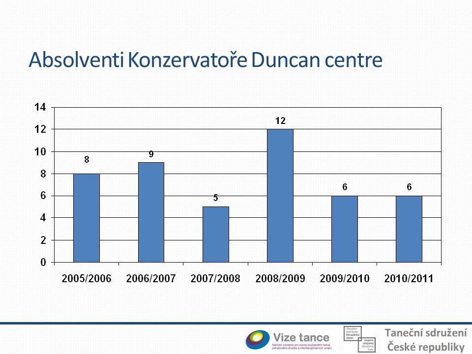 Absolventi Konzervatoře Duncan centre