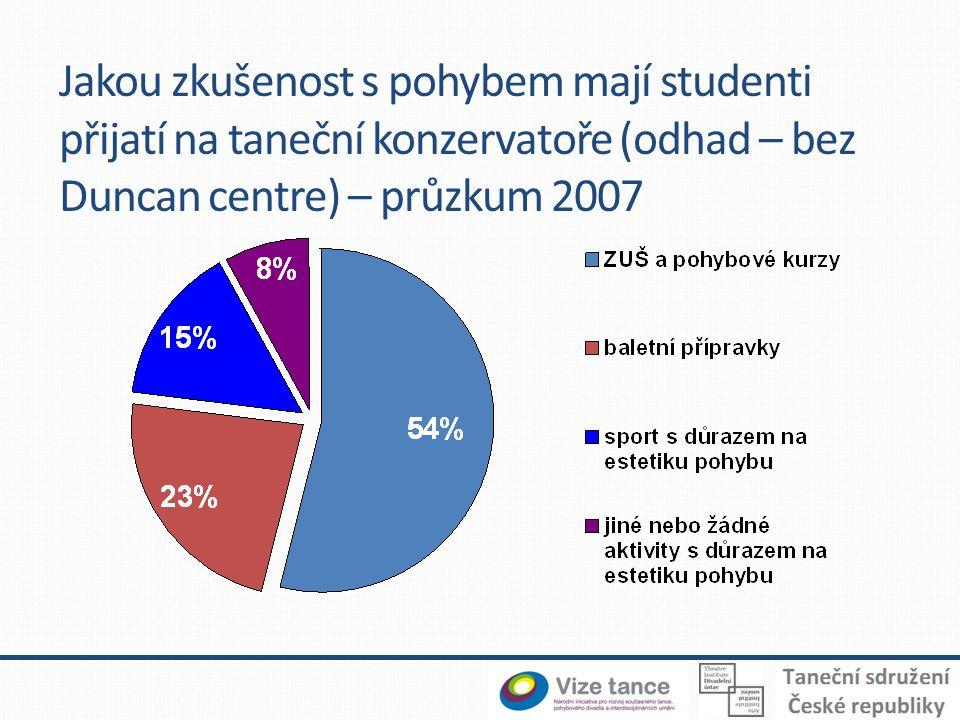 Okruhy témat Taneční konzervatoře Jak konzervatoře ve výuce reagují na vývoj poptávky na trhu práce; na proměnu estetických, technických a jiných požadavků.